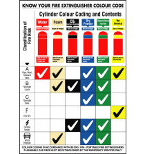 General Awareness Safety Posters - 'Fire Extinguisher Colour Code'