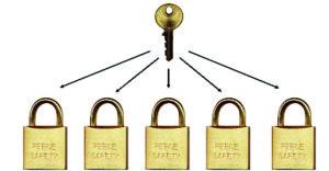Keyed Alike padlock