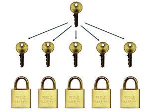 Master Differ padlock